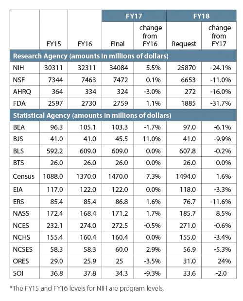 Table 1—FY15–FY17 Budgets and FY18 Requests for NIH, NSF, AHRQ, FDA, and Primary Federal Statistical Agencies