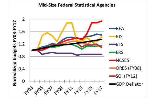 Figure 1: The budgets of the seven mid-sized statistical agencies normalized to their FY03 levels, along with the GDP deflator to account for inflation. The Social Security Administration Office of Research, Evaluation, and Statistics' budget is normalized (and adjusted for inflation) to its FY08 level, when the current accounting scheme was implemented. Similarly, the Statistics of Income budget is normalized to its FY12 level.
