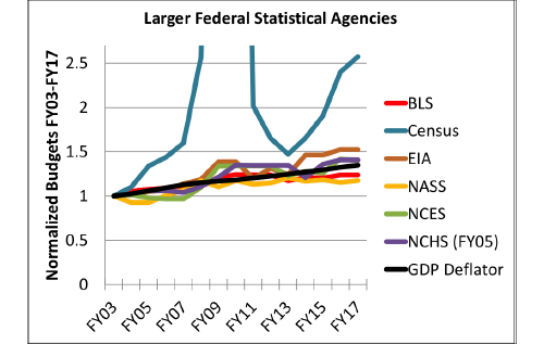 Figure 2: The budgets of the six larger statistical agencies normalized to their FY03 levels, along with the GDP deflator to account for inflation. The NCHS annual budgets are normalized (and adjusted for inflation) to the FY05 level, when the current accounting scheme was implemented. The U.S. Census Bureau line peaks at 12.65 in FY10.