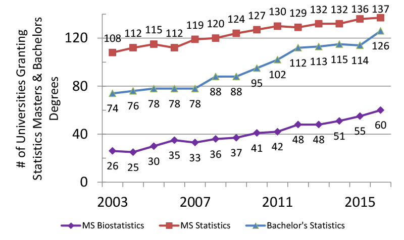 Figure 3: The number of universities granting statistics and biostatistics master's and bachelor's degrees Compiled from NCES IPEDS data.