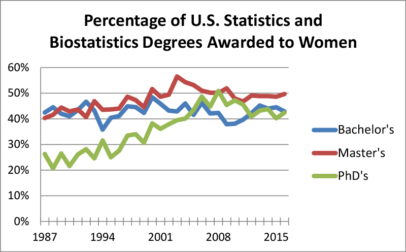 Figure 5: Percentage of statistics and biostatistics degrees awarded to women by degree level for 1987–2016 Data Source: NCES IPED