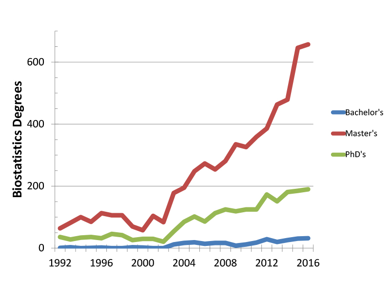 Figure 2: Biostatistics degrees by degree level awarded in the United States