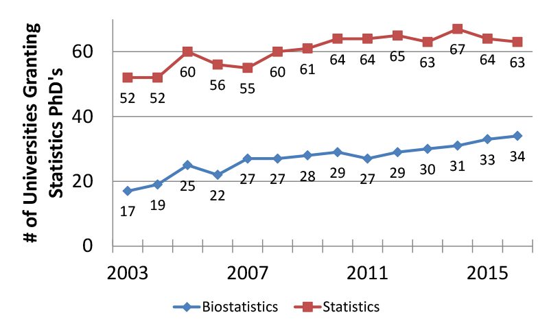 Figure 4: The number of universities granting statistics and biostatistics PhDs Compiled from NCES IPEDS data.