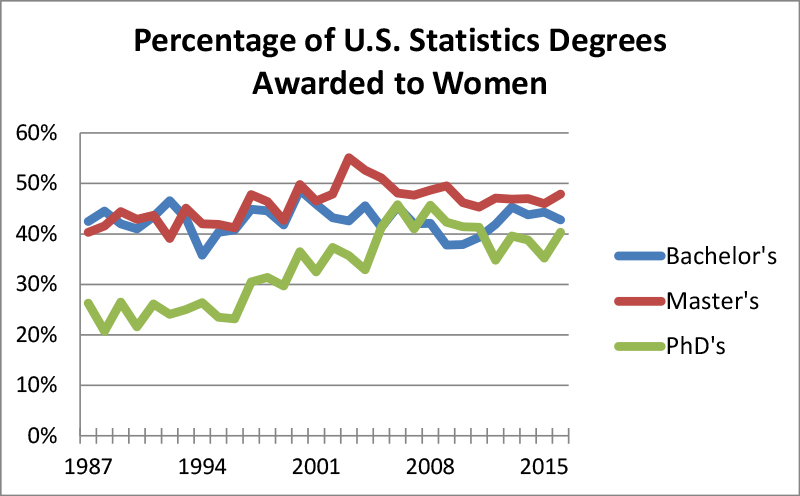 Figure 6: Percentage of statistics degrees awarded to women by degree level for 1987–2016 Data Source: NCES IPED