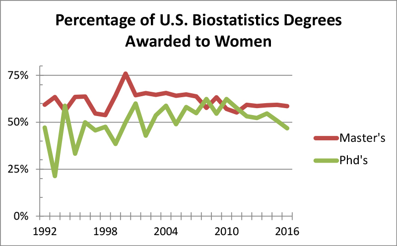 Figure 7: Percentage of master's and PhD biostatistics degrees awarded to women for 1987–2016 Data Source: NCES IPED