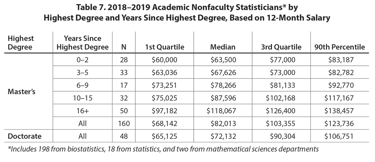 2018–2019 Academic Salary Survey | Amstat News