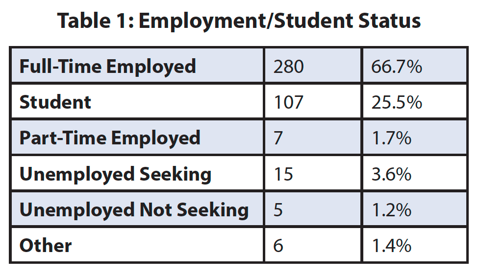 Table 1: Employment/Student Status