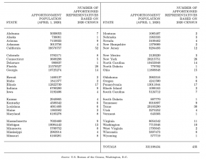 Table A shows 2020 Census Apportionment Population and Number of Representatives by State