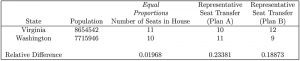 Table C shows Illustration that Method of Equal Proportions Makes the Number of People per Representative as Close as Possible for Any Pair of States in a Relative Sense